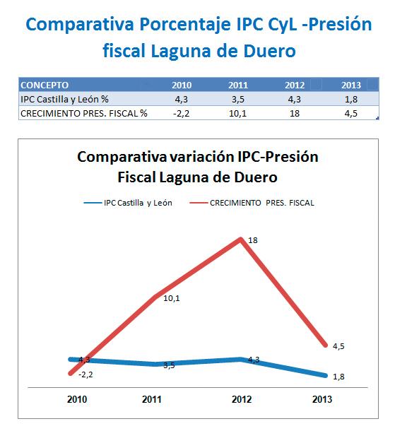 comparativa IPC-Presion Fiscal