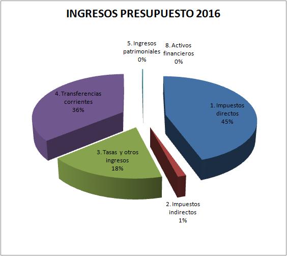 GRAFICO INGRESOS 2016 R.